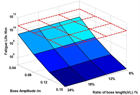 The relationship among the fatigue life of weak area,  wave amplitude and wavelength ratio in total distance