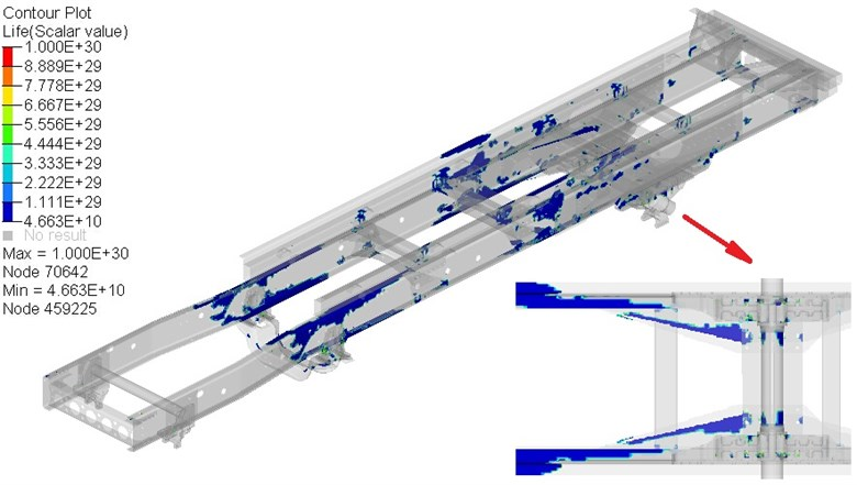 The fatigue life contour of frame under long-waved road sample 1 (H= 0.04m)