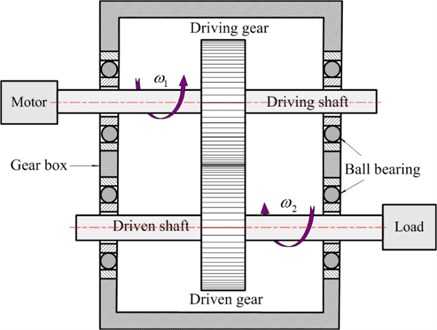 Two degrees of freedom nonlinear model of the spur gear pair system