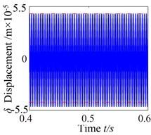 ω= 2600: a) time process diagram, b) frequency spectrum,  c) phase diagram, d) actual transmission error
