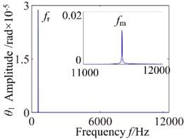 ω= 3600: a) time process diagram, b) frequency spectrum,  c) phase diagram, d) actual transmission error