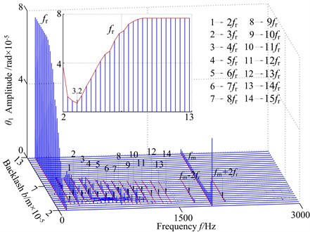 3-D frequency spectrum using as b control parameter