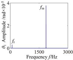 b= 2.0×10-5: a) time process diagram, b) frequency spectrum,  c) phase diagram, d) actual transmission error