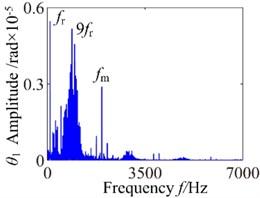 b= 3.2×10-5: a) time process diagram, b) frequency spectrum, c) phase diagram, d) actual transmission error