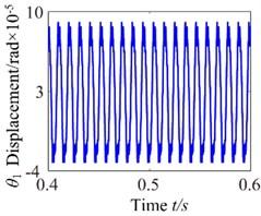 b= 6.4×10-5: a) time process diagram, b) frequency spectrum,  c) phase diagram, d) actual transmission error