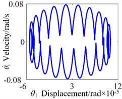 b=8.8×10-5: a) time process diagram, b) frequency spectrum,  c) phase diagram, d) actual transmission error