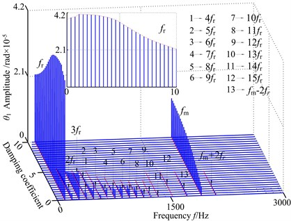 3-D frequency spectrum using as c0 control parameter