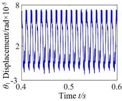 c0=1: a) time process diagram, b) frequency spectrum, c) phase diagram, d) actual transmission error
