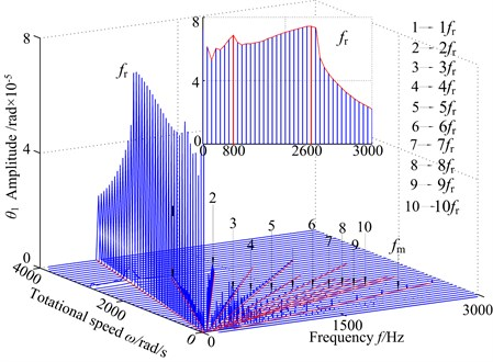 3-D frequency spectrum using as ω control parameter