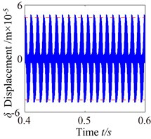 c0=2: a) time process diagram, b) frequency spectrum, c) phase diagram, d) actual transmission error