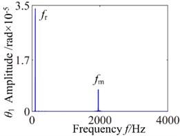 c0=6: a) time process diagram, b) frequency spectrum, c) phase diagram, d) actual transmission error