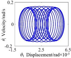 c0=10: a) time process diagram, b) frequency spectrum,  c) phase diagram, d) actual transmission error