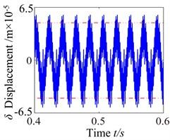 ω= 300: a) time process diagram, b) frequency spectrum, c) phase diagram, d) actual transmission error