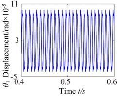 ω= 800: a) time process diagram, b) frequency spectrum, c) phase diagram, d) actual transmission error