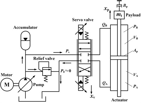Simplified schematic diagram of valve controlled actuator for EHST system