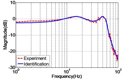 Frequency response of the experimental and identified EHST system model