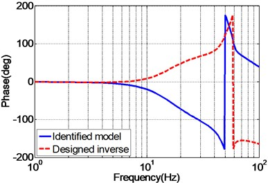 Frequency response of the identified EHST system and designed inverse model