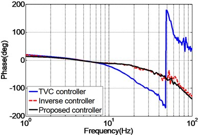 Frequency response of the experimental EHST system with different controllers