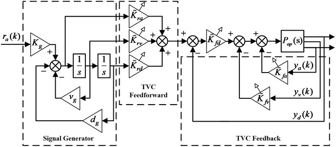 Control diagram of EHST system with TVC controller