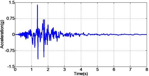 Time compressed Baja California earthquake acceleration signal