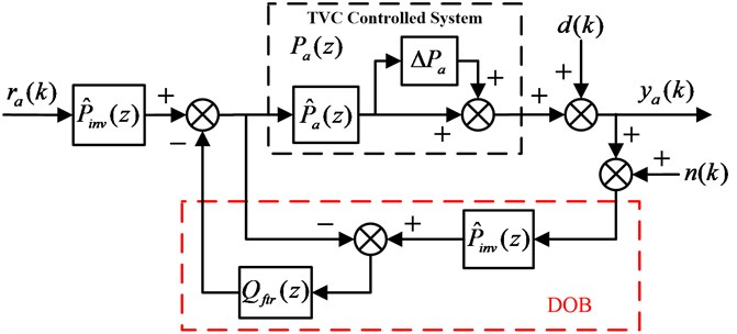 Proposed feedforward inverse controller with disturbance observer for EHST system