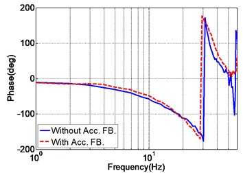 Position frequency response of the EHST system with and without acceleration feedback