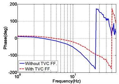 Acceleration frequency response of the EHST system with and without TVC feedforward