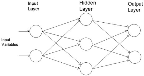 Three-layers feed-forward artificial neural network architecture