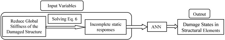 Flowchart of the damage detection method using ANN