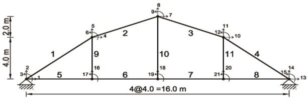 The plane steel bridge with the finite element model