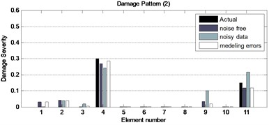 The obtained results for three damage patterns of the plane steel bridge  with incomplete noisy data and modeling errors