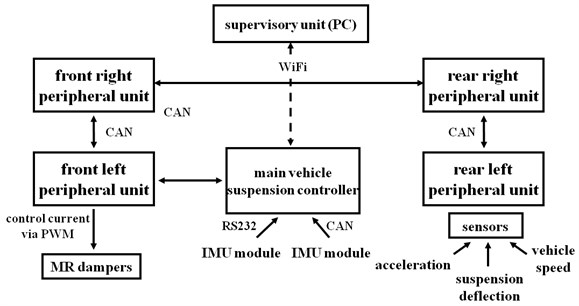 Topology of the measurement and control system installed in the experimental vehicle