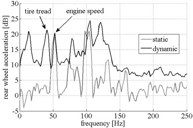acceleration measurement data: rear vehicle wheel and body part