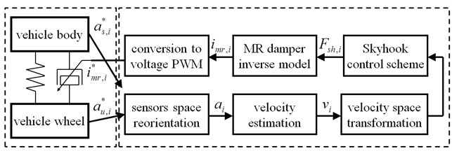Control block diagram of semiactive vibration control scheme  dedicated to each quarter of the vehicle suspension