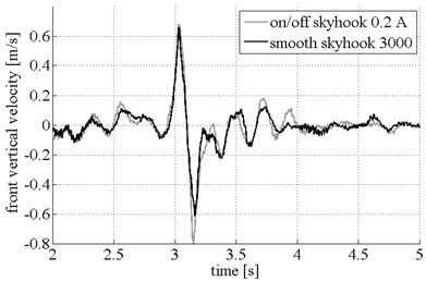 Vertical velocity for on/off and smooth Skyhook control schemes:  front and rear vehicle body velocity