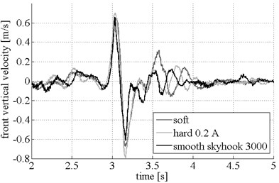 Vertical velocity for passive soft, passive hard and smooth-Skyhook control schemes:  front and rear vehicle body velocity