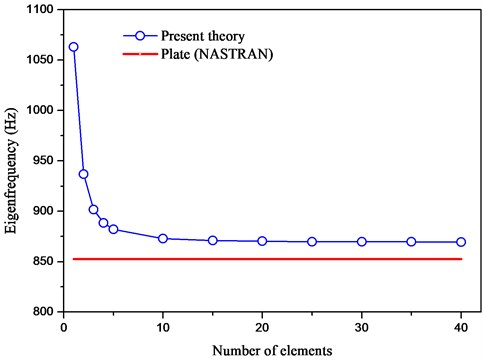 Comparison of the first eigenfrequency convergence for the beam shown in Fig.2 between the present elements and the NASTRAN plate elements