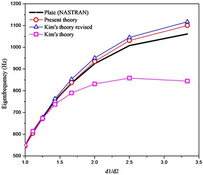 Comparison of variation of the first eigenfrequencies for varying ratios of d1/d2 among the plate, present, Kim's and Kim's revised theories