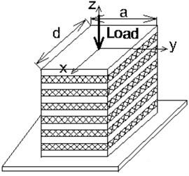 Multilayer elastomeric structures examples: a) flat rectangular, b) flat circular