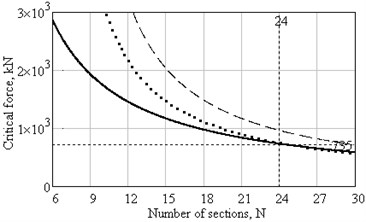 Plots of critical force dependence on number of sections with he=0.5 mm: ___ – in accordance with Eq.(1) and (2), ….. – in accordance with (7), (11), (3), (1), _ _ _ – in accordance with (6), (10), (3), (1) and (13)