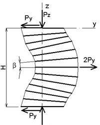 Loss of stability of TRME device under axial compression:  a) Euler buckling, b) pure shear buckling, c) Euler buckling with shear contribution