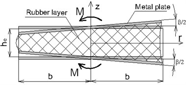 Scheme of bending for TRME section