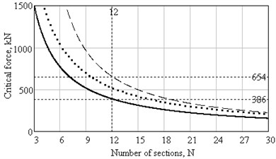 Plots of critical force dependence on number of sections with he=1mm:___ – in accordance with Eq.(1) and (2), ..... – in accordance with (8), (12), (3), (1), _ _ _ – in accordance with (8), (12), (3), (1), taking into account (13)
