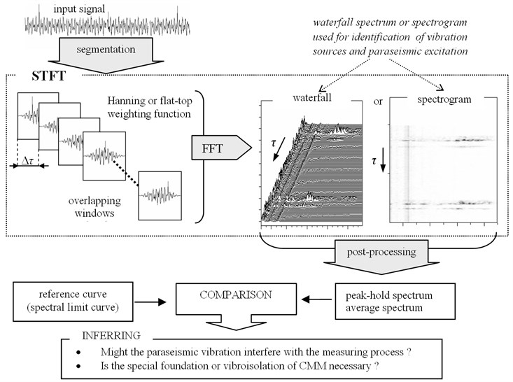 Simplified algorithm of short-time signal processing applied to the assessment  of influence of paraseismic vibration on coordinate measuring machines