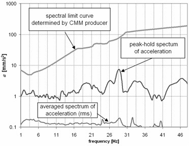 Acceleration of ground vibration in the place of the planned coordinate measuring machine installation: a) time-frequency (TF) map; b) vibration evaluation by comparison of the peak-hold spectrum with the spectral limit curve (referential curve) determined by the CMM producer