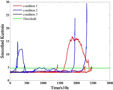 Smoothed kurtosis extracted from vibration signals of a) training bearings, b) test bearing