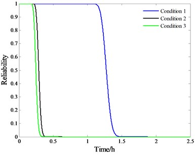 Reliability curves under a) three accelerated conditions, b) normal condition
