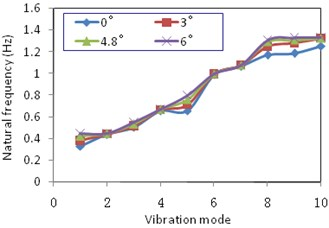 Influence of inside oblique angle on  natural frequencies
