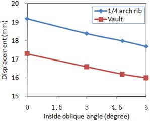 Longitudinal and vertical excitation effect for internal force and displacement