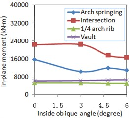 Lateral and vertical excitation effect for internal force and displacement